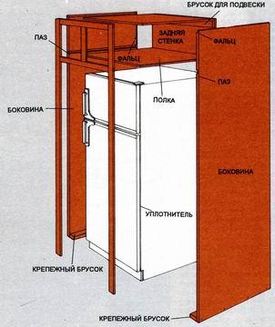 Как сделать холодильник шкаф