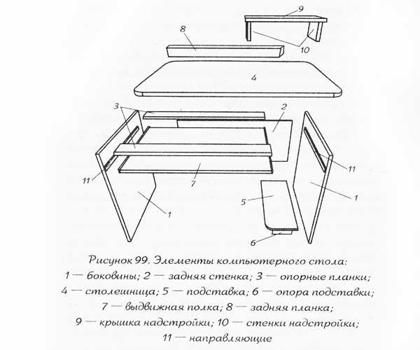 Инструкция По Сборке Компьютерного Стола
