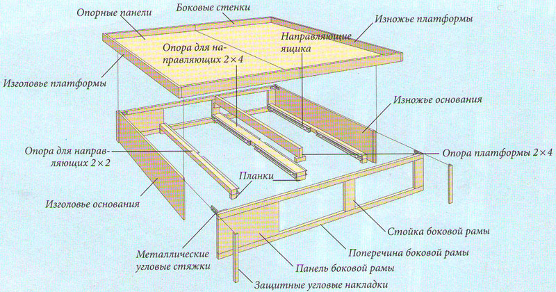 Схема кровати с выдвижными