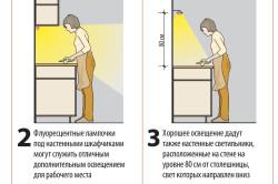 Схема вариантов освещения на кухне