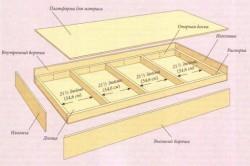 Рисунок 1. Схема сборки основания двухъярусной кровати.