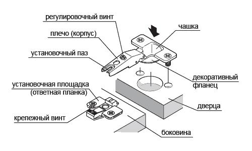 Схема мебельной петли