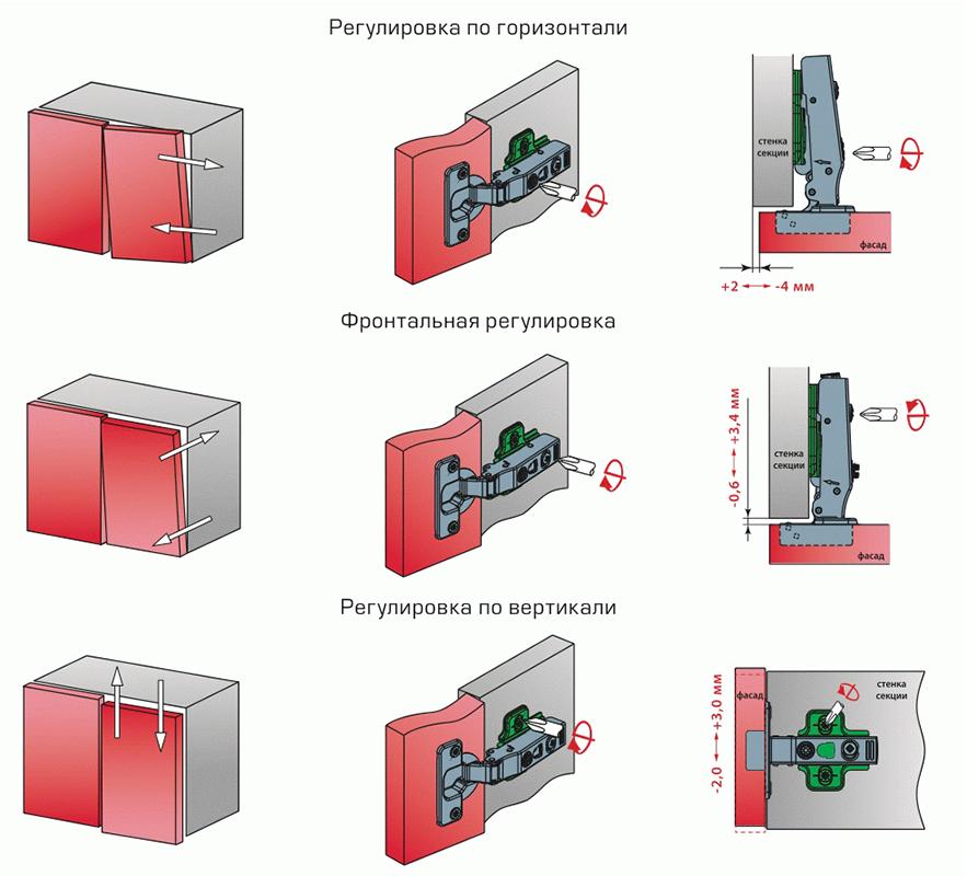 Схема регулировки мебельных