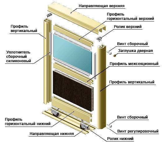 Схема сборки фасада для шкафа