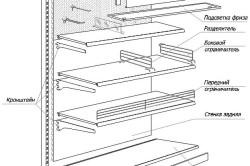 Схема устройства металлического стеллажа