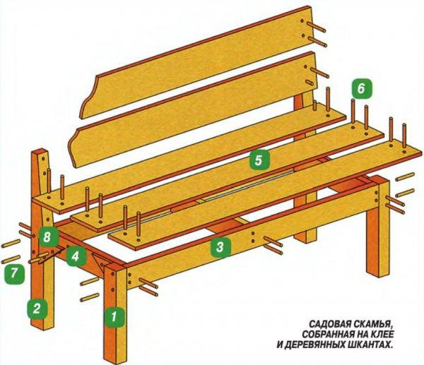 Схема устройства скамейки