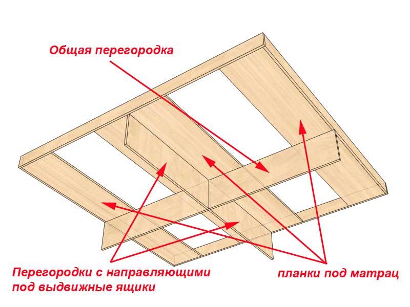 Как сделать кровать с ящиками из дсп своими руками 70