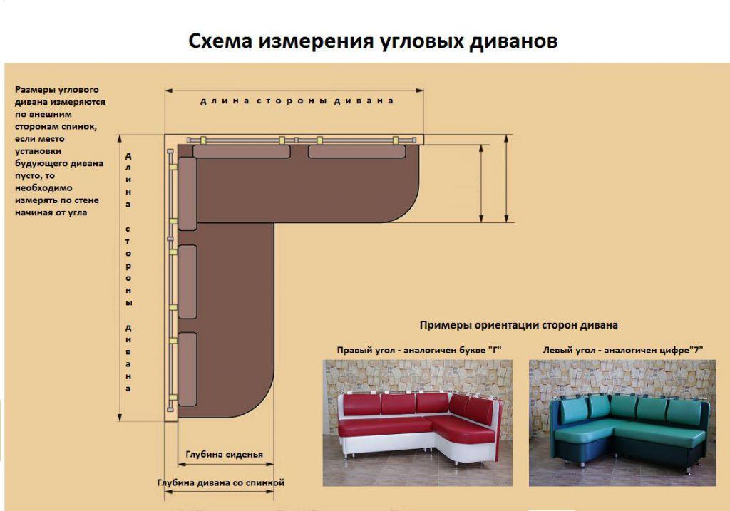Схема измерения угловых