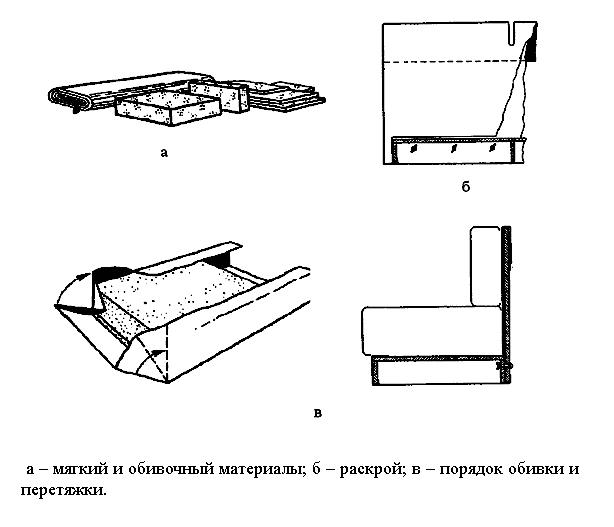 Схема процесса обивки дивана