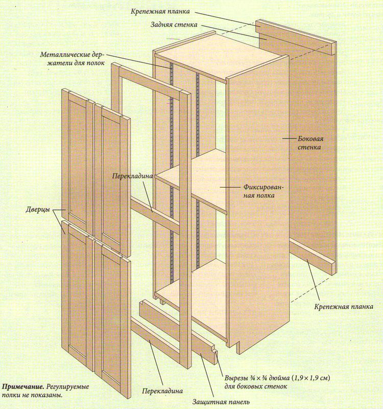 Схема сборки корпуса шкафа