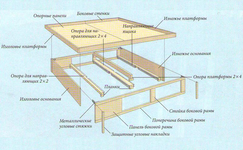 Схема сборки основания кровати