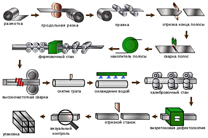 Технологический процес изготовления профильной квадратной трубы