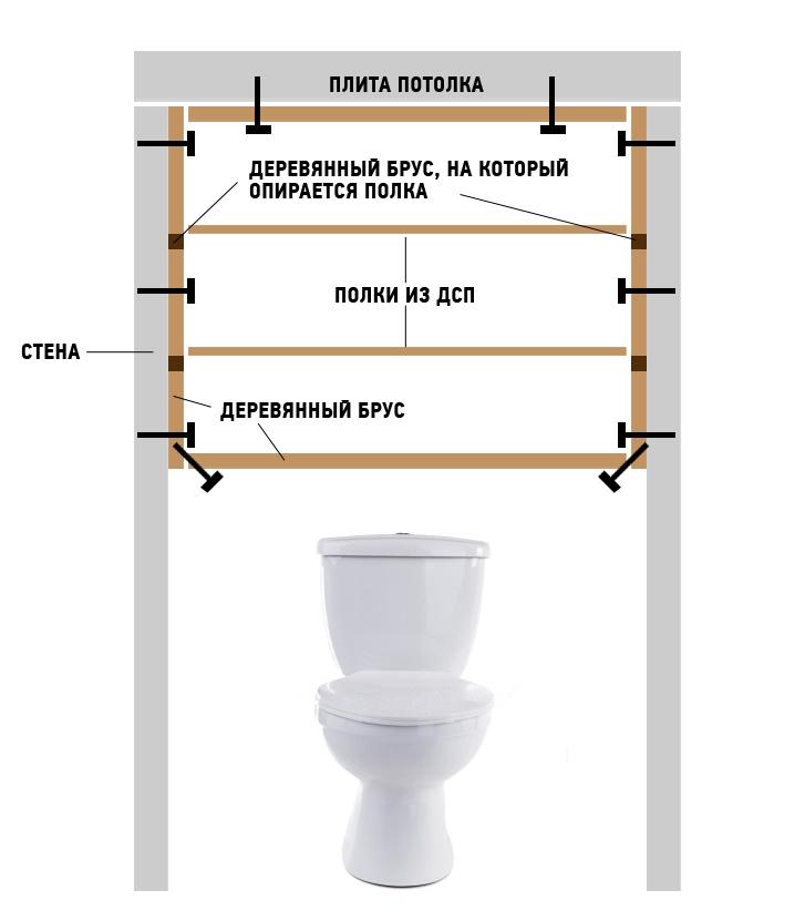 Схема устройства полки для