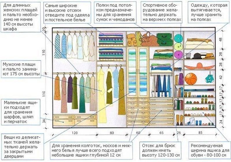 Схема устройства гардеробной