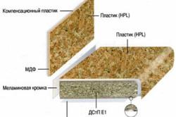 Схема изготовления столешницы и стеновой панели