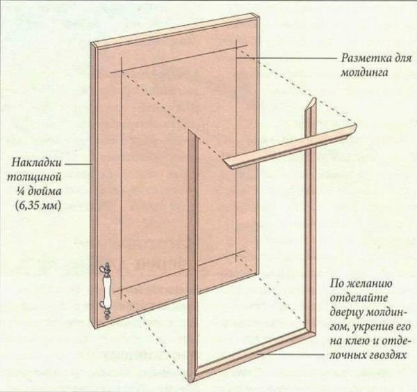 Как сделать фасады шкаф купе своими руками 82