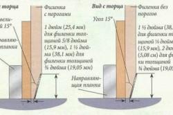 Схема изготовления скосов на филенке