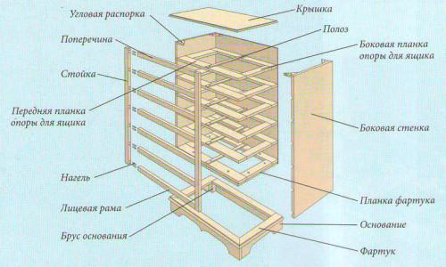 Составные части комода