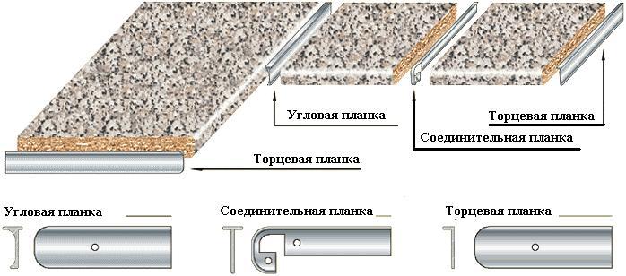 Схема установки накладок на