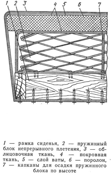 Схема дивана на пружинном