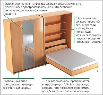 Схема кровати-трансформера