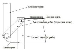Схема маятникового механизма
