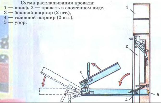 Схема раскладывания откидной кровати