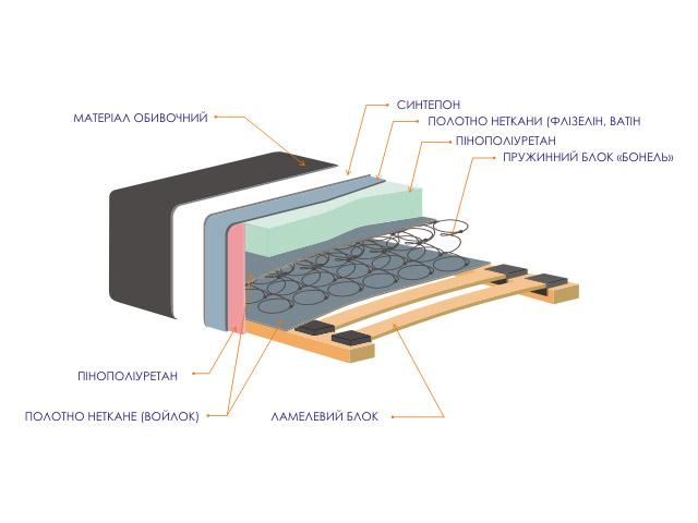 Схема производства диванов