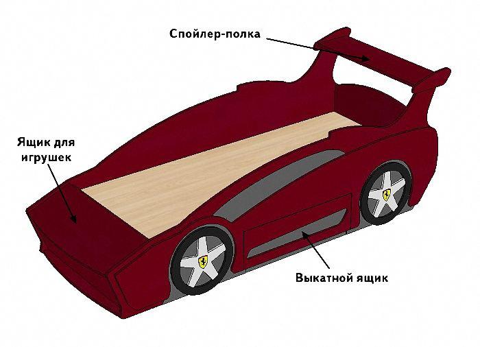 Схема кровати-машины своими