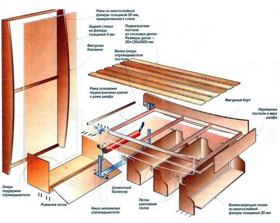 Схема сборки шкафа кровати