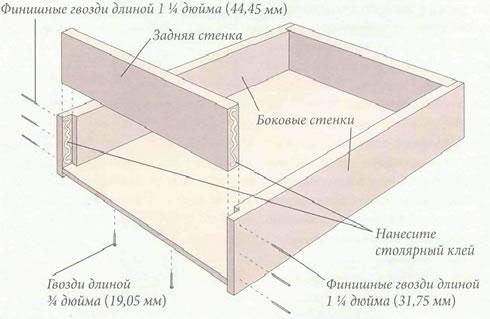 Схема изготовления выдвижного