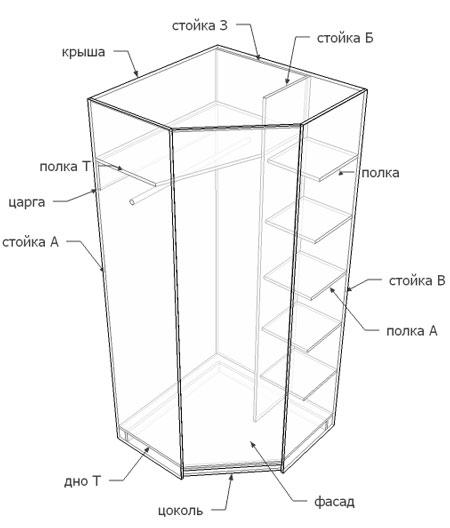 Устройство углового шкафа