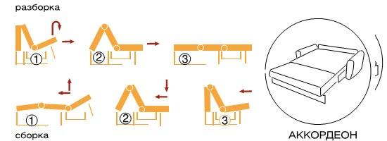 Схема раскладного механизма диванов