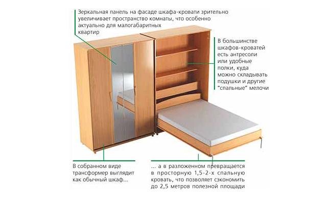 Откидная кровать своими руками схема